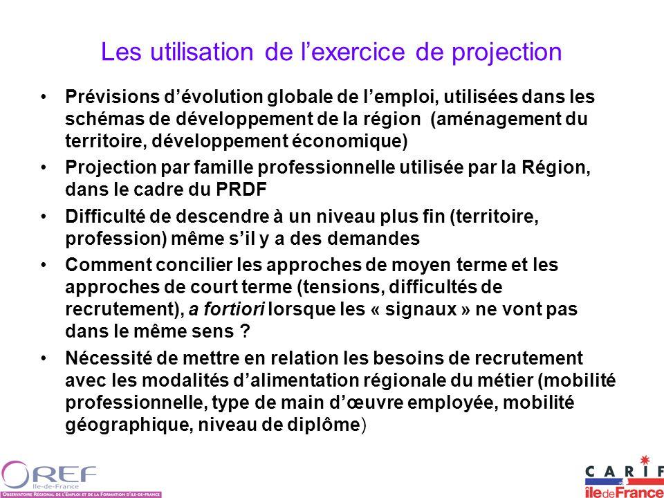 Les utilisation de lexercice de projection Prévisions dévolution globale de lemploi, utilisées dans les schémas de développement de la région (aménage