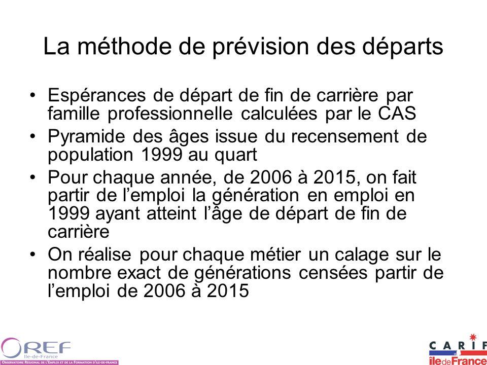 La méthode de prévision des départs Espérances de départ de fin de carrière par famille professionnelle calculées par le CAS Pyramide des âges issue d