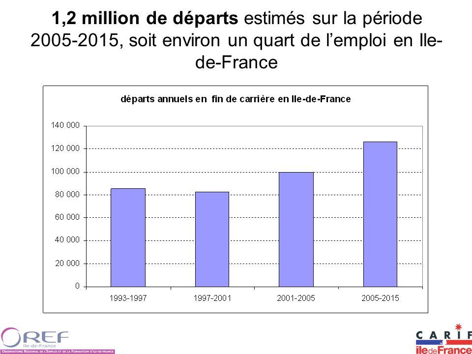 1,2 million de départs estimés sur la période 2005-2015, soit environ un quart de lemploi en Ile- de-France
