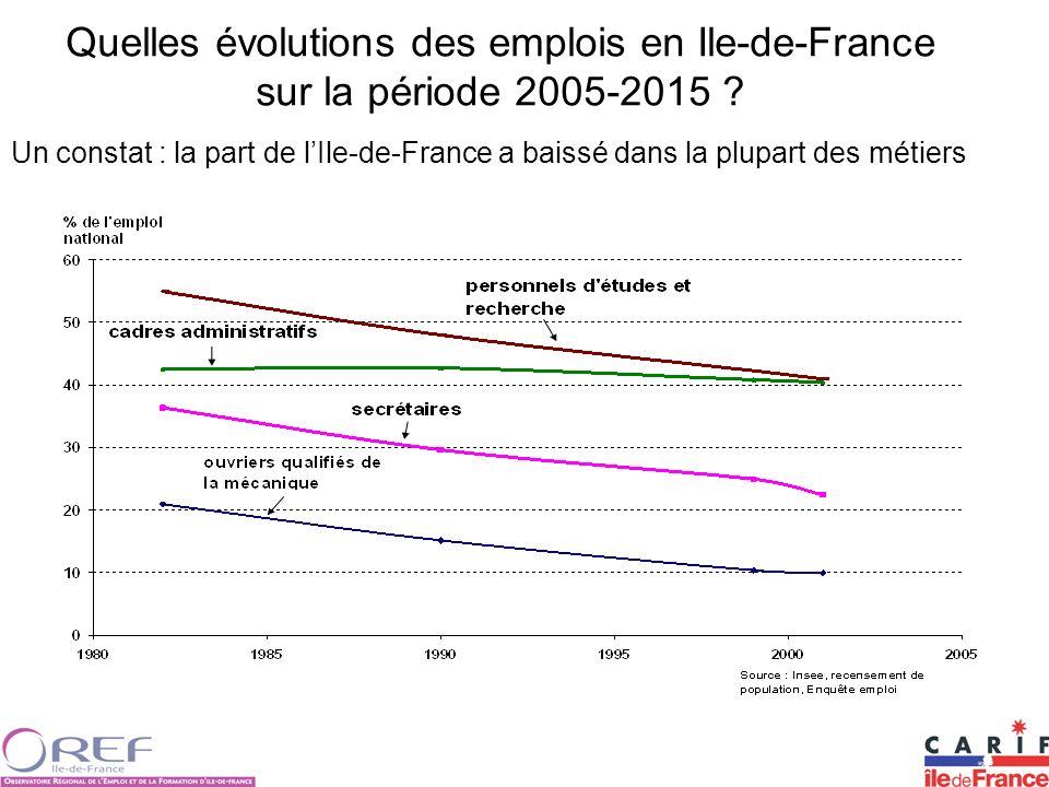 Quelles évolutions des emplois en Ile-de-France sur la période 2005-2015 ? Un constat : la part de lIle-de-France a baissé dans la plupart des métiers