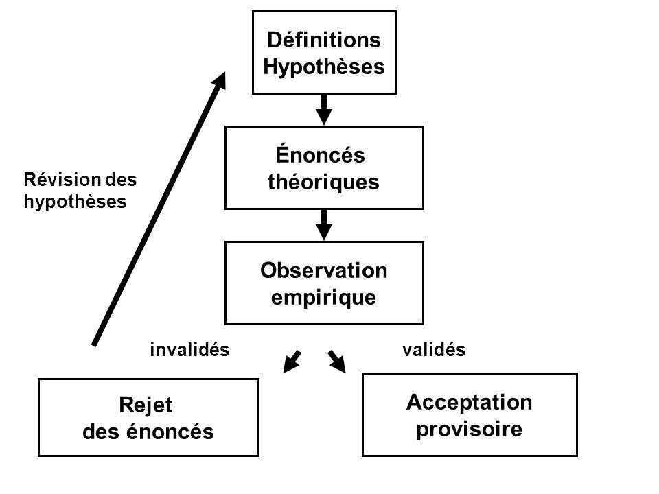 Définitions Hypothèses Rejet des énoncés Observation empirique Énoncés théoriques Acceptation provisoire Révision des hypothèses invalidésvalidés