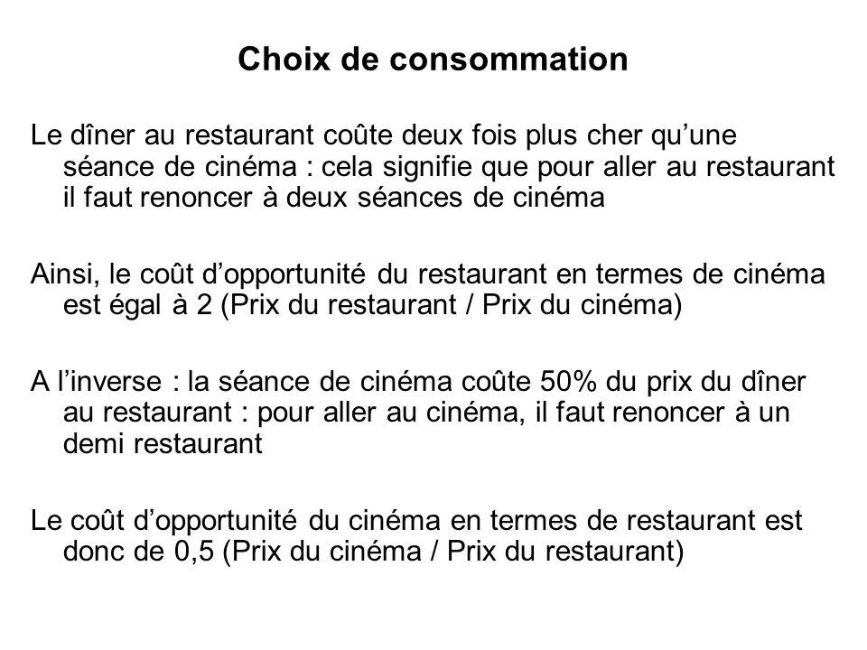 Choix de consommation Le dîner au restaurant coûte deux fois plus cher quune séance de cinéma : cela signifie que pour aller au restaurant il faut ren