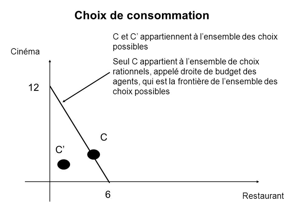 Choix de consommation Cinéma Restaurant C et C appartiennent à lensemble des choix possibles Seul C appartient à lensemble de choix rationnels, appelé