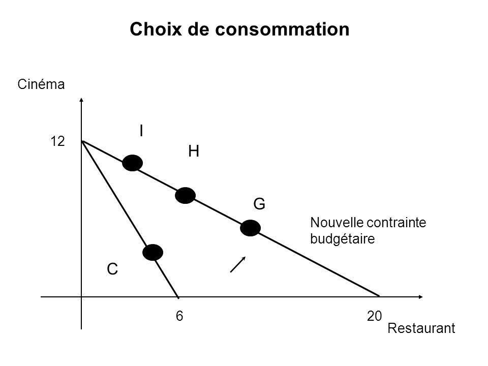 Cinéma Restaurant Nouvelle contrainte budgétaire H I C G Choix de consommation 620 12