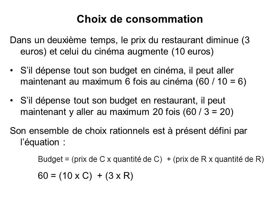 Choix de consommation Dans un deuxième temps, le prix du restaurant diminue (3 euros) et celui du cinéma augmente (10 euros) Sil dépense tout son budg