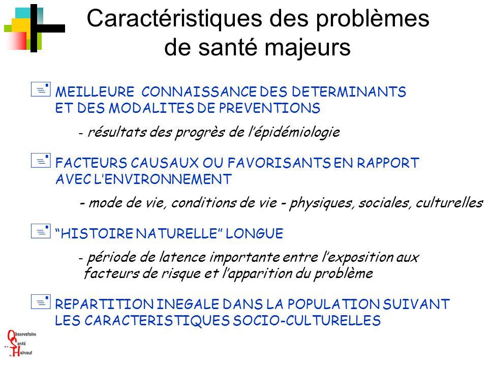 + MEILLEURE CONNAISSANCE DES DETERMINANTS ET DES MODALITES DE PREVENTIONS - résultats des progrès de lépidémiologie + FACTEURS CAUSAUX OU FAVORISANTS