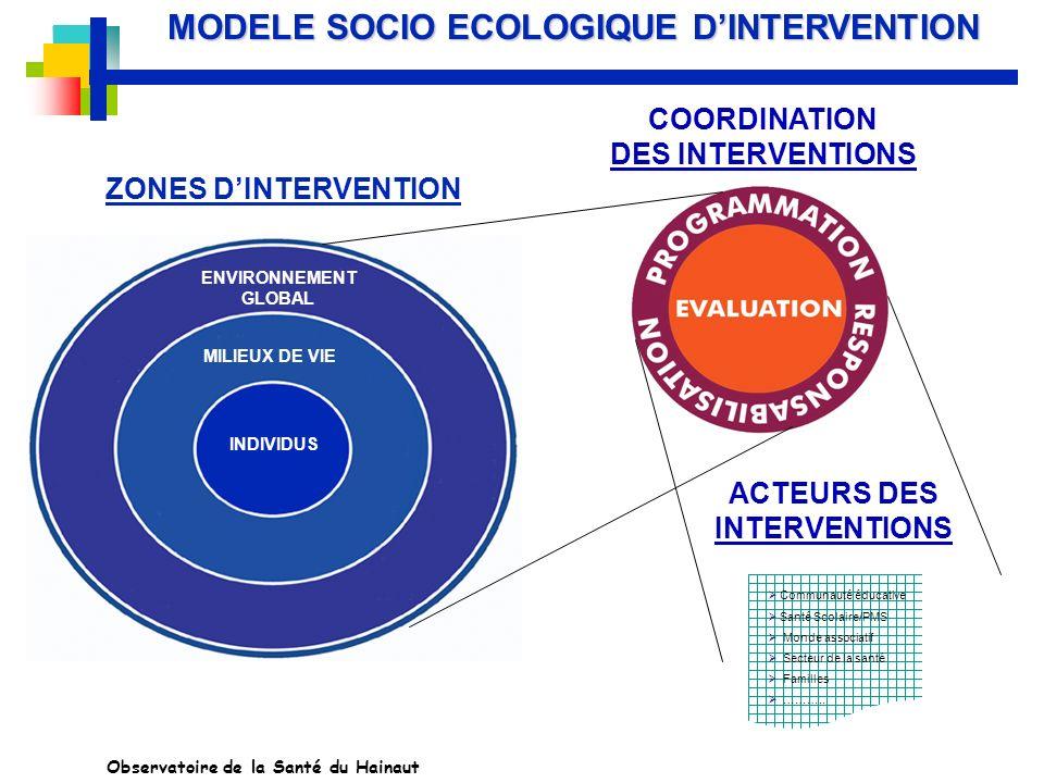 MILIEUX DE VIE INDIVIDUS ENVIRONNEMENT GLOBAL ZONES DINTERVENTION COORDINATION DES INTERVENTIONS ACTEURS DES INTERVENTIONS Communauté éducative Santé