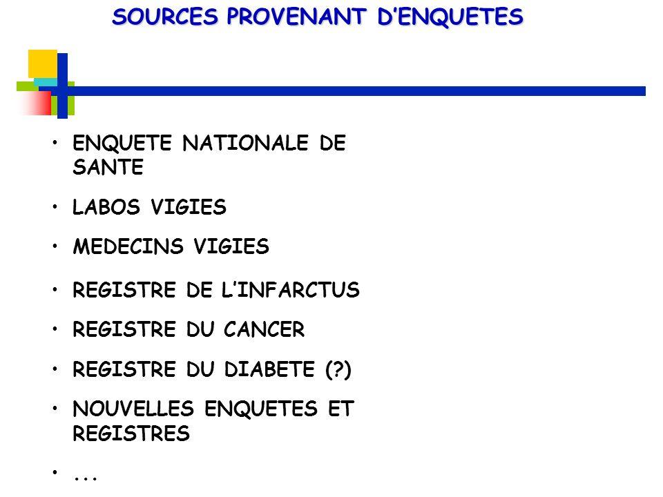 ENQUETE NATIONALE DE SANTE LABOS VIGIES MEDECINS VIGIES REGISTRE DE LINFARCTUS REGISTRE DU CANCER REGISTRE DU DIABETE (?) NOUVELLES ENQUETES ET REGIST