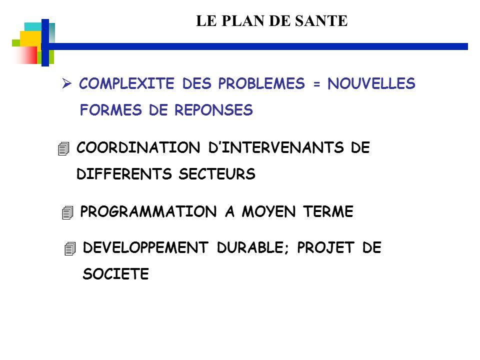LE PLAN DE SANTE DEVELOPPEMENT DURABLE; PROJET DE SOCIETE COMPLEXITE DES PROBLEMES = NOUVELLES FORMES DE REPONSES COORDINATION DINTERVENANTS DE DIFFER
