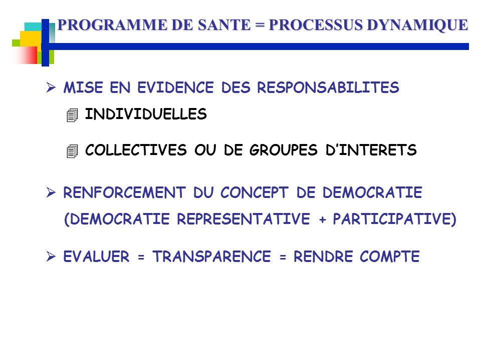 PROGRAMME DE SANTE = PROCESSUS DYNAMIQUE MISE EN EVIDENCE DES RESPONSABILITES INDIVIDUELLES COLLECTIVES OU DE GROUPES DINTERETS RENFORCEMENT DU CONCEP