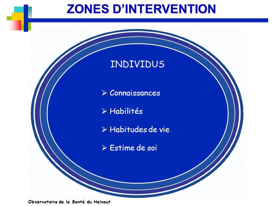 ZONES DINTERVENTION INDIVIDUS Connaissances Habilités Habitudes de vie Estime de soi Observatoire de la Santé du Hainaut