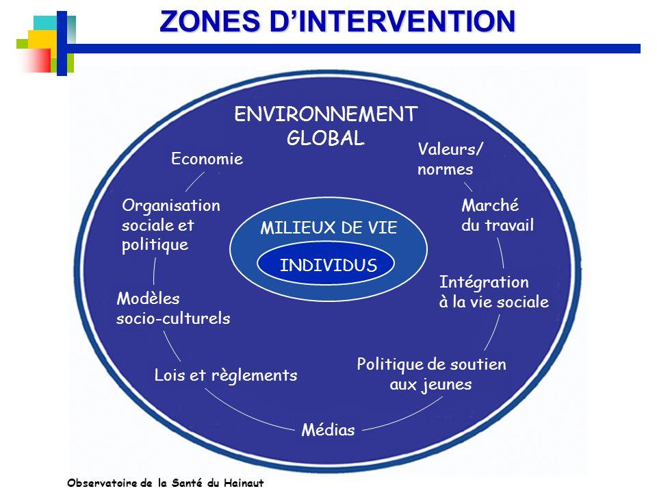 ZONES DINTERVENTION INDIVIDUS MILIEUX DE VIE ENVIRONNEMENT GLOBAL Valeurs/ normes Marché du travail Intégration à la vie sociale Politique de soutien