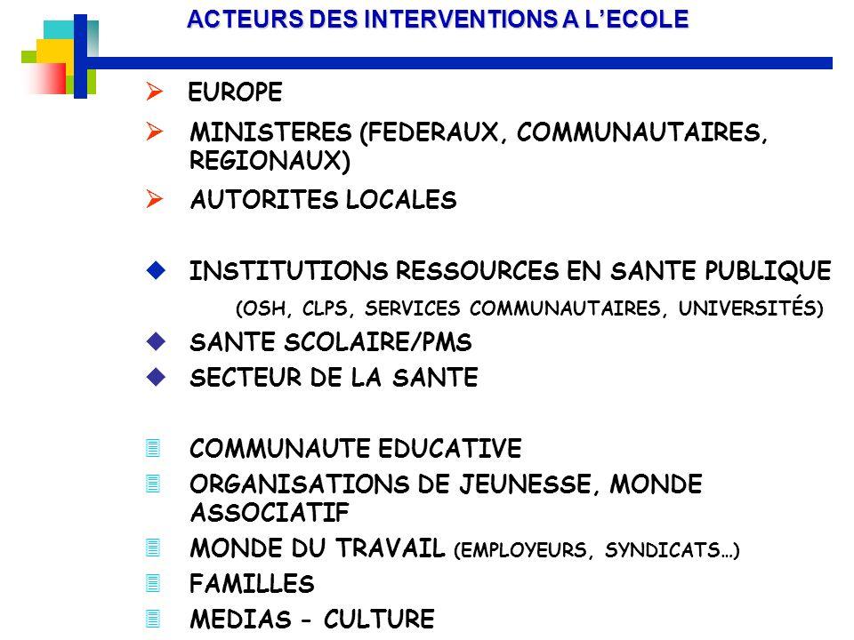 ACTEURS DES INTERVENTIONS A LECOLE EUROPE MINISTERES (FEDERAUX, COMMUNAUTAIRES, REGIONAUX) AUTORITES LOCALES u INSTITUTIONS RESSOURCES EN SANTE PUBLIQ