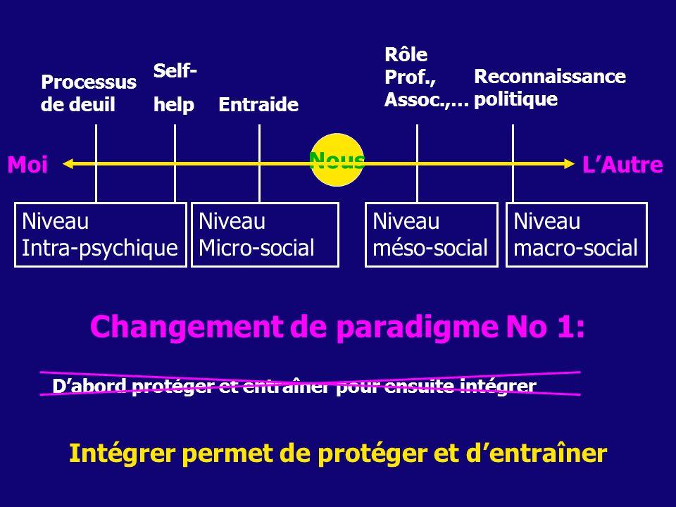 MoiLAutre Nous Self- help Entraide Rôle Prof., Assoc.,… Reconnaissance politique Processus de deuil Changement de paradigme No 1: Dabord protéger et e
