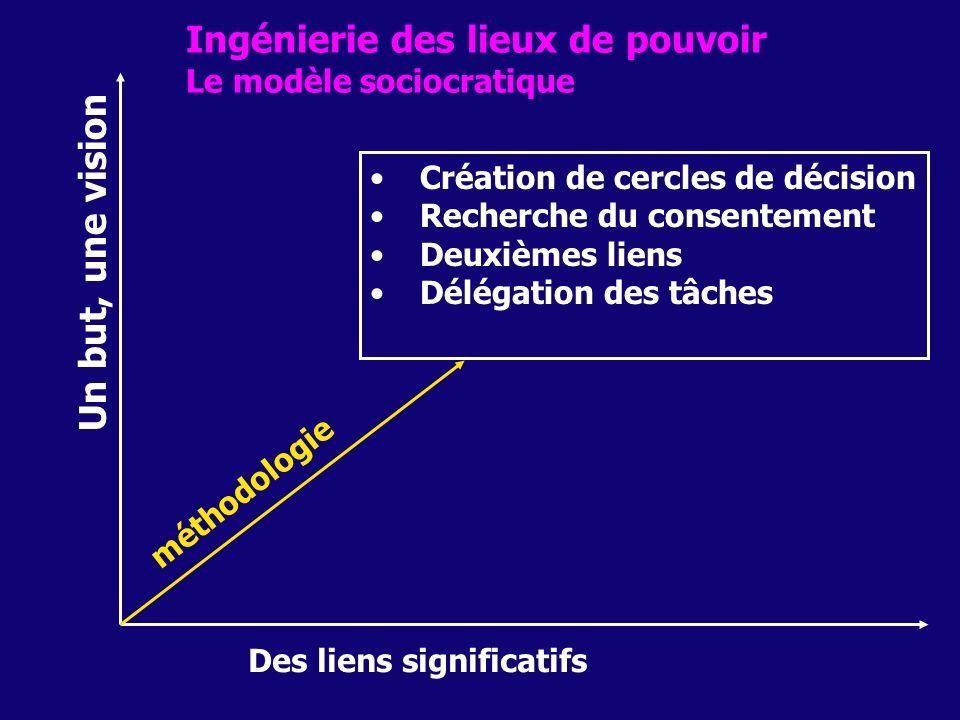 Un but, une vision Des liens significatifs Ingénierie des lieux de pouvoir Le modèle sociocratique méthodologie Création de cercles de décision Recher