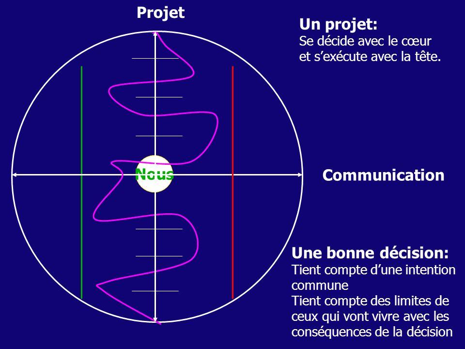 Projet Communication Nous Une bonne décision: Tient compte dune intention commune Tient compte des limites de ceux qui vont vivre avec les conséquence