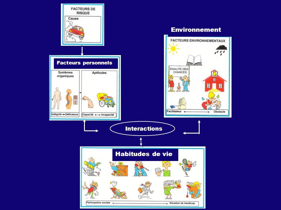 Interactions Habitudes de vie Environnement Facteurs personnels