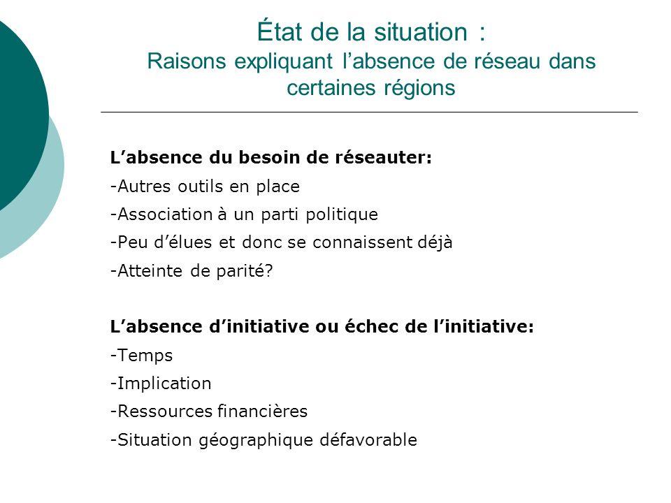 État de la situation : Raisons expliquant labsence de réseau dans certaines régions Labsence du besoin de réseauter: -Autres outils en place -Associat