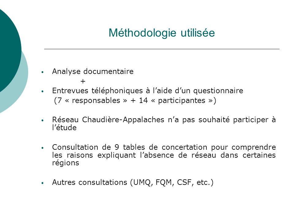 Méthodologie utilisée Analyse documentaire + Entrevues téléphoniques à laide dun questionnaire (7 « responsables » + 14 « participantes ») Réseau Chau