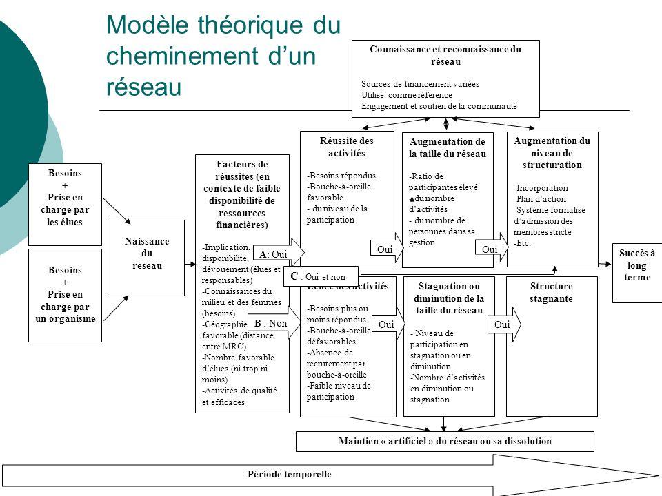 Modèle théorique du cheminement dun réseau Période temporelle Naissance du réseau Besoins + Prise en charge par les élues Besoins + Prise en charge par un organisme Facteurs de réussites (en contexte de faible disponibilité de ressources financières) -Implication, disponibilité, dévouement (élues et responsables) -Connaissances du milieu et des femmes (besoins) -Géographie favorable (distance entre MRC) -Nombre favorable délues (ni trop ni moins) -Activités de qualité et efficaces Réussite des activités -Besoins répondus -Bouche-à-oreille favorable - du niveau de la participation A: Oui Augmentation de la taille du réseau -Ratio de participantes élevé - du nombre dactivités - du nombre de personnes dans sa gestion Connaissance et reconnaissance du réseau -Sources de financement variées -Utilisé comme référence -Engagement et soutien de la communauté Augmentation du niveau de structuration -Incorporation -Plan daction -Système formalisé dadmission des membres stricte -Etc.