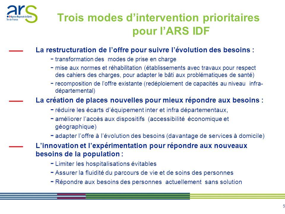 5 Trois modes dintervention prioritaires pour lARS IDF La restructuration de loffre pour suivre lévolution des besoins : - transformation des modes de