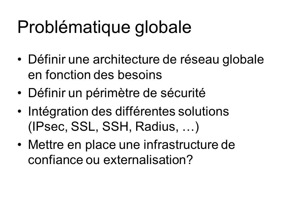 Problématique globale Définir une architecture de réseau globale en fonction des besoins Définir un périmètre de sécurité Intégration des différentes
