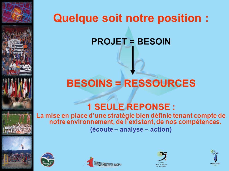 Quelque soit notre position : PROJET = BESOIN BESOINS = RESSOURCES 1 SEULE REPONSE : La mise en place dune stratégie bien définie tenant compte de not