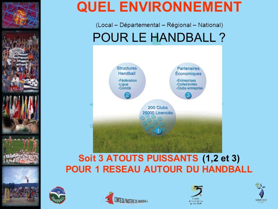 QUEL ENVIRONNEMENT (Local – Départemental – Régional – National) POUR LE HANDBALL ? Soit 3 ATOUTS PUISSANTS (1,2 et 3) POUR 1 RESEAU AUTOUR DU HANDBAL