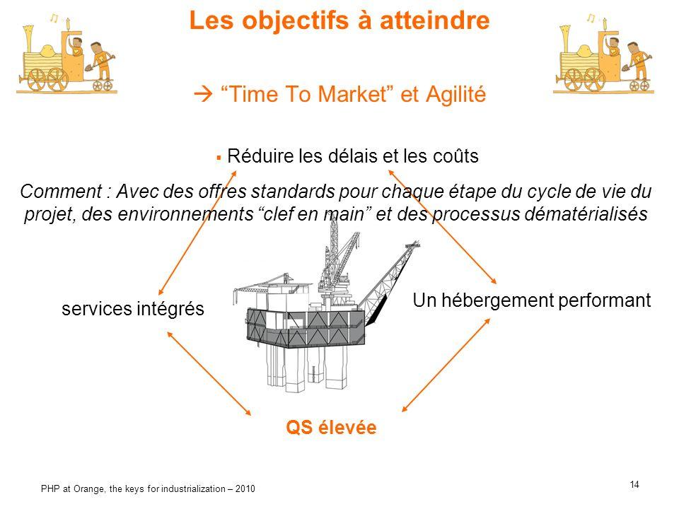 14 PHP at Orange, the keys for industrialization – 2010 Les objectifs à atteindre services intégrés QS élevée Un hébergement performant Time To Market