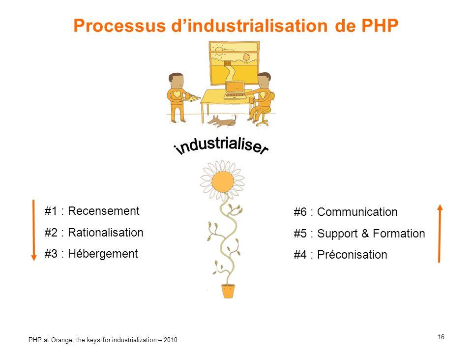 16 PHP at Orange, the keys for industrialization – 2010 Processus dindustrialisation de PHP #1 : Recensement #2 : Rationalisation #3 : Hébergement #6