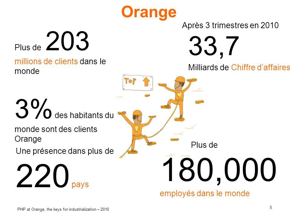 5 PHP at Orange, the keys for industrialization – 2010 Plus de 203 millions de clients dans le monde 3% des habitants du monde sont des clients Orange