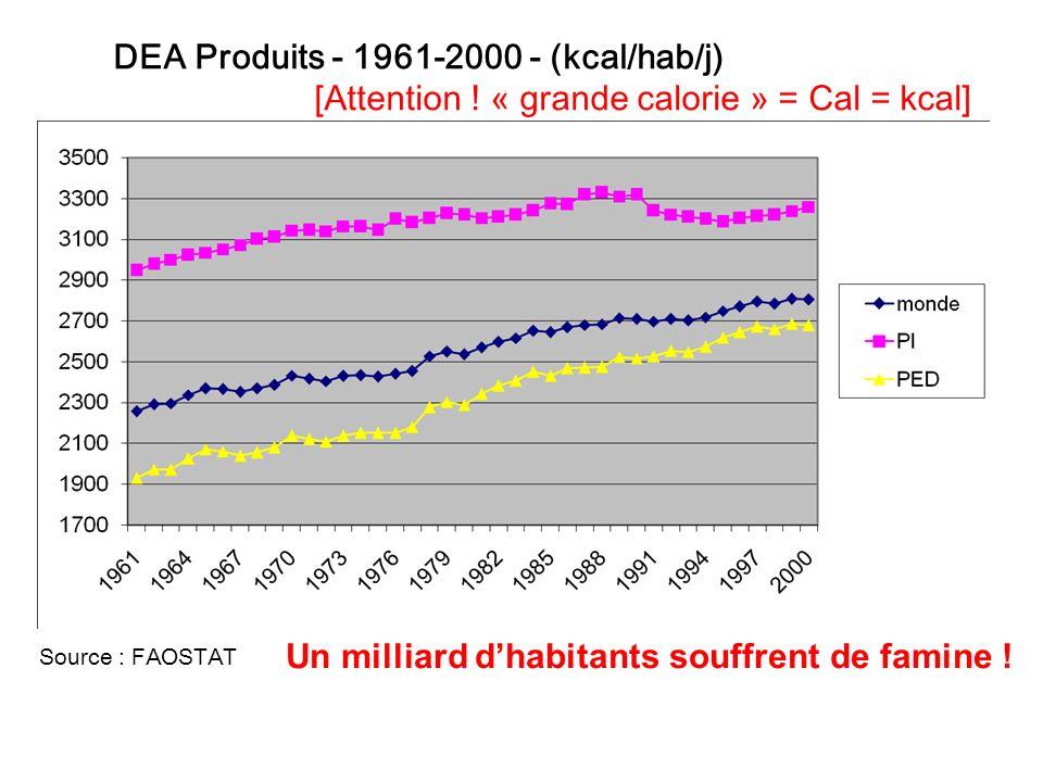 DEA Produits - 1961-2000 - (kcal/hab/j) [Attention ! « grande calorie » = Cal = kcal] Source : FAOSTAT Un milliard dhabitants souffrent de famine !