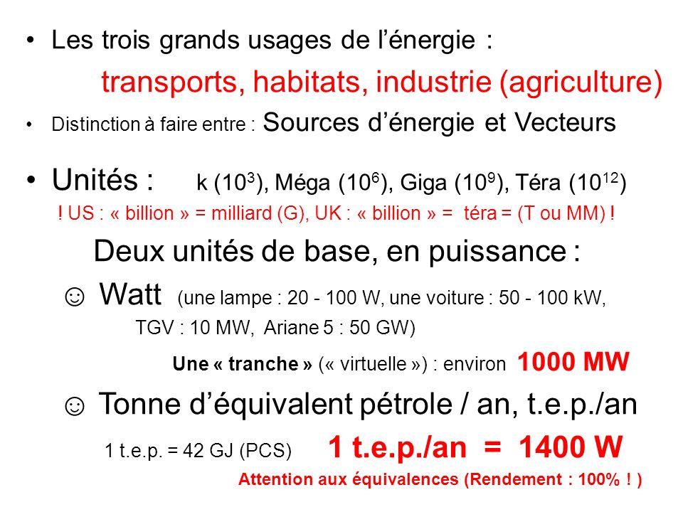 Les trois grands usages de lénergie : transports, habitats, industrie (agriculture) Distinction à faire entre : Sources dénergie et Vecteurs Unités :