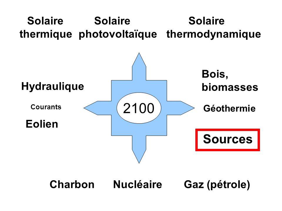 Solaire Solaire Solaire thermique photovoltaïque thermodynamique Hydraulique Eolien Charbon Nucléaire Gaz (pétrole) Géothermie Courants Bois, biomasse