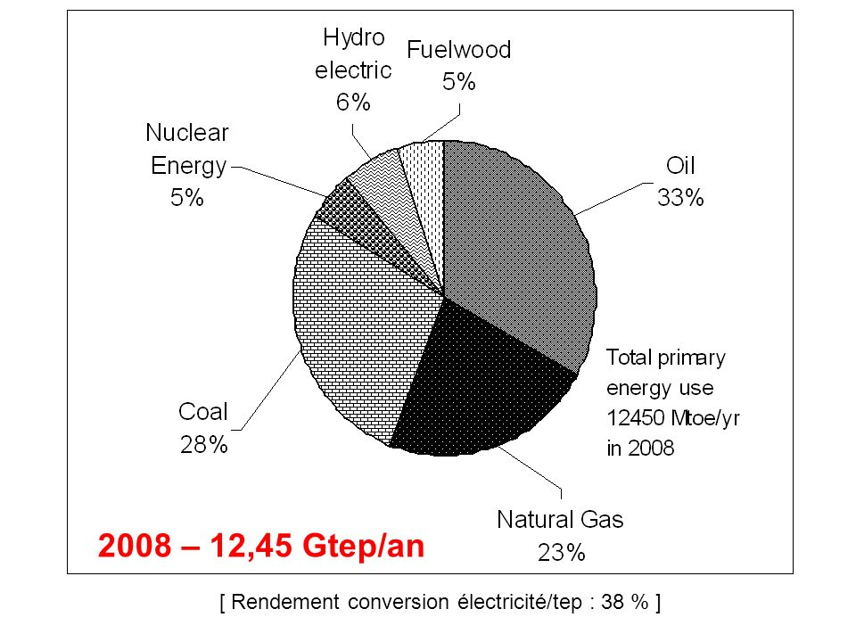 2008 – 12,45 Gtep/an [ Rendement conversion électricité/tep : 38 % ]