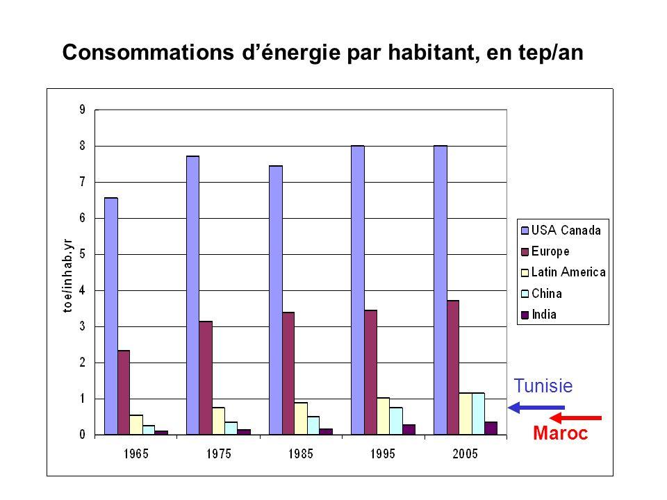 Tunisie Consommations dénergie par habitant, en tep/an Maroc