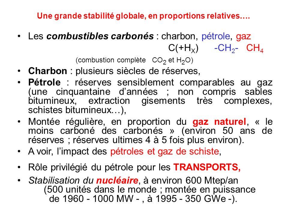Une grande stabilité globale, en proportions relatives…. Les combustibles carbonés : charbon, pétrole, gaz C(+H X ) -CH 2 - CH 4 (combustion complète