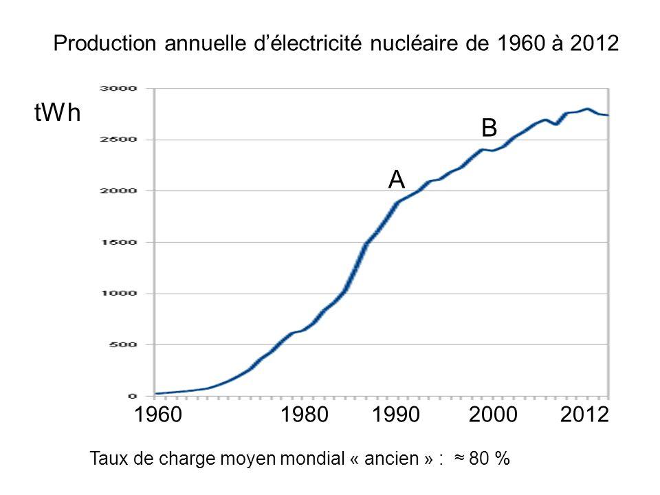 Production annuelle délectricité nucléaire de 1960 à 2012 tWh 1960 1980 1990 2000 2012 Taux de charge moyen mondial « ancien » : 80 % A B