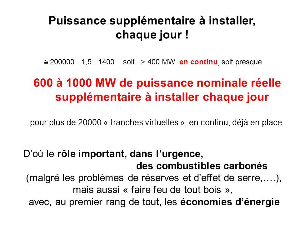 Puissance supplémentaire à installer, chaque jour ! 200000. 1,5. 1400 soit > 400 MW en continu, soit presque 600 à 1000 MW de puissance nominale réell