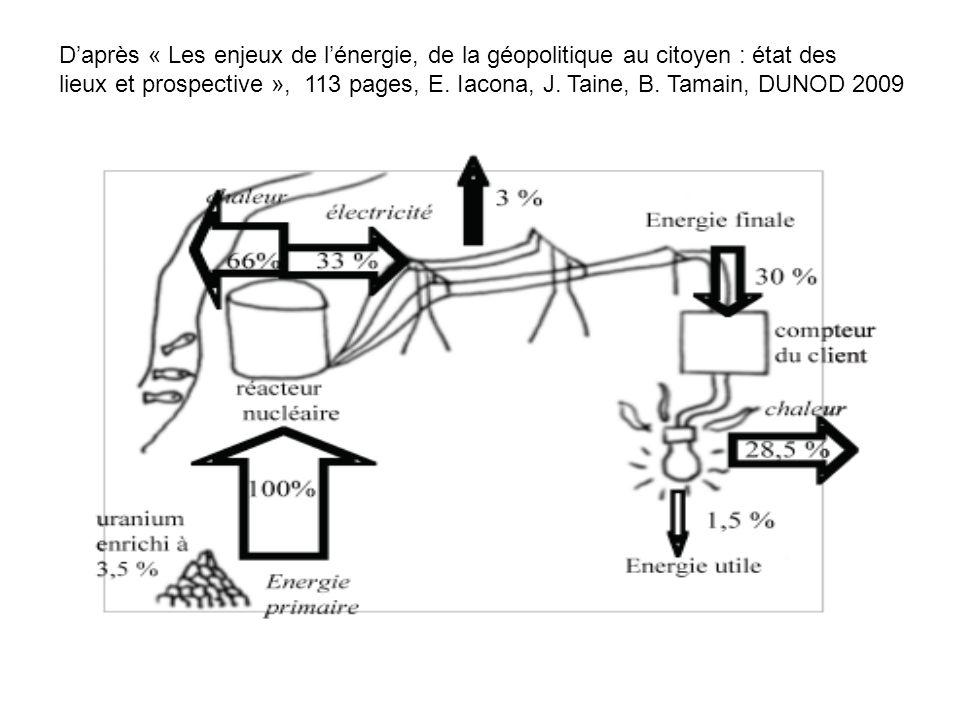 Daprès « Les enjeux de lénergie, de la géopolitique au citoyen : état des lieux et prospective », 113 pages, E. Iacona, J. Taine, B. Tamain, DUNOD 200