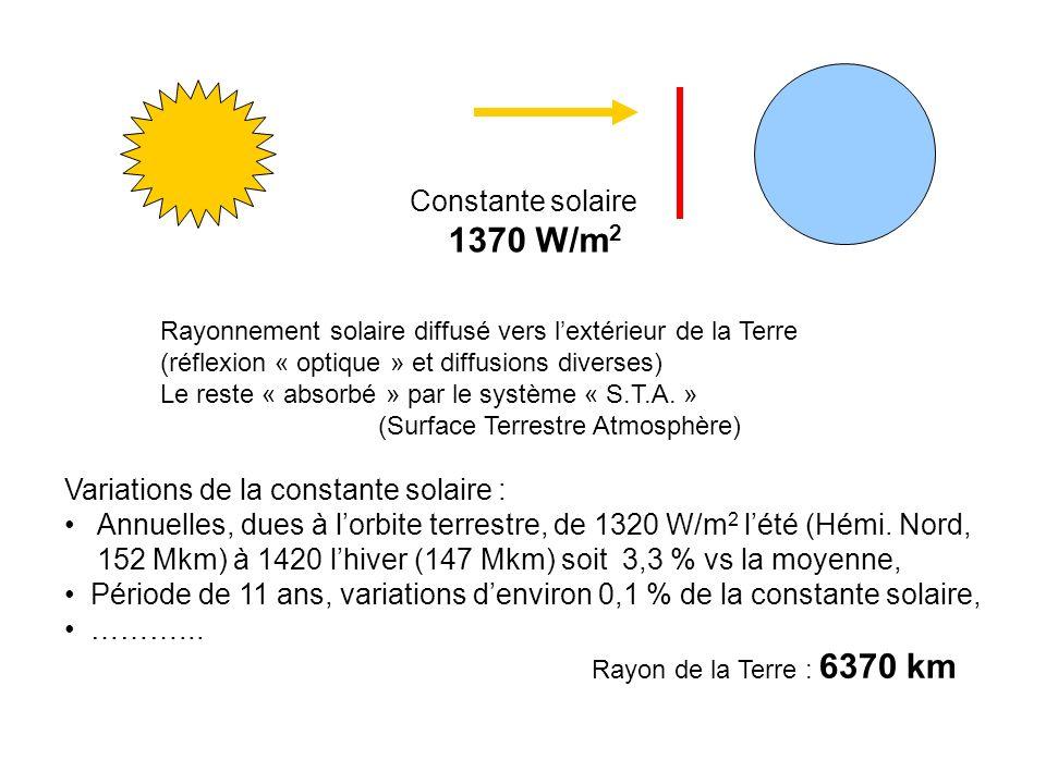 Constante solaire 1370 W/m 2 Rayonnement solaire diffusé vers lextérieur de la Terre (réflexion « optique » et diffusions diverses) Le reste « absorbé