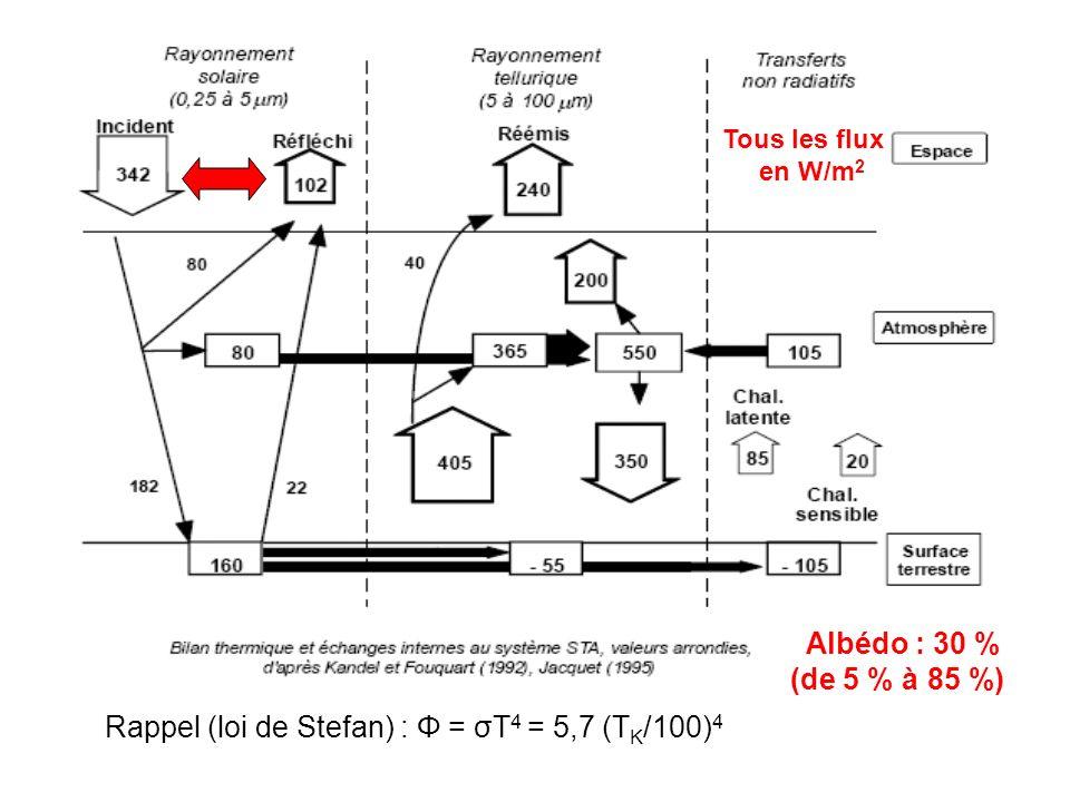 Albédo : 30 % (de 5 % à 85 %) Rappel (loi de Stefan) : Φ = σT 4 = 5,7 (T K /100) 4 Tous les flux en W/m 2