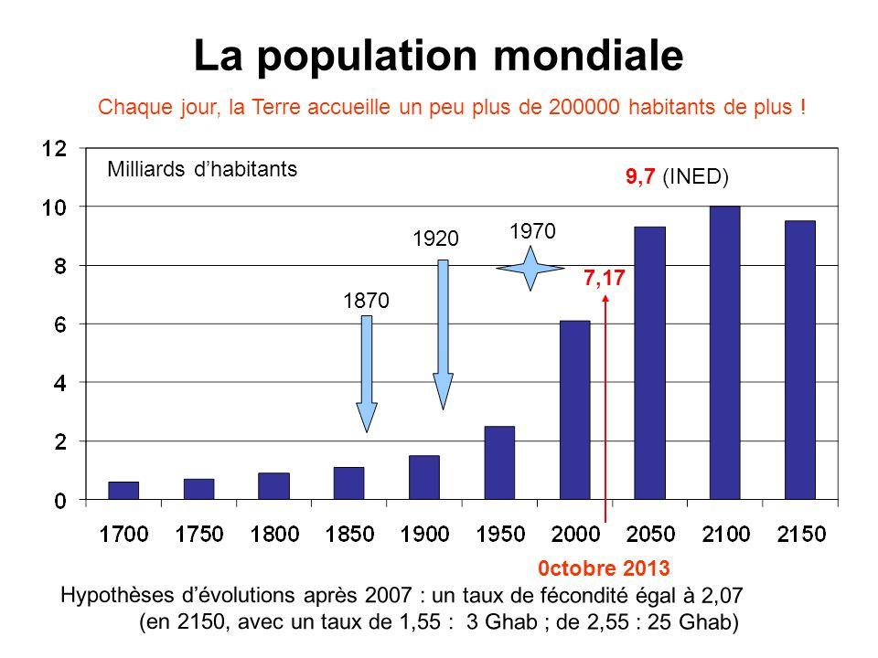 La population mondiale Hypothèses dévolutions après 2007 : un taux de fécondité égal à 2,07 (en 2150, avec un taux de 1,55 : 3 Ghab ; de 2,55 : 25 Gha