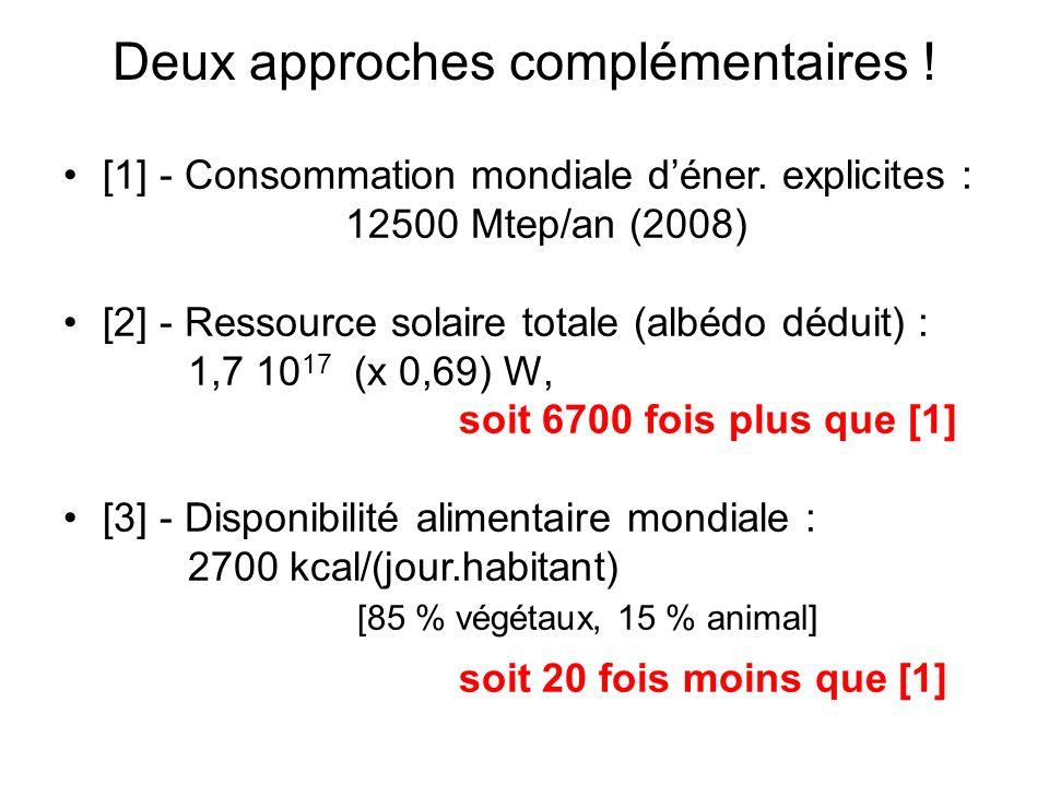 Deux approches complémentaires ! [1] - Consommation mondiale déner. explicites : 12500 Mtep/an (2008) [2] - Ressource solaire totale (albédo déduit) :