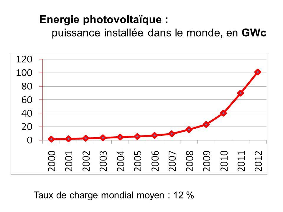 Energie photovoltaïque : puissance installée dans le monde, en GWc Taux de charge mondial moyen : 12 %