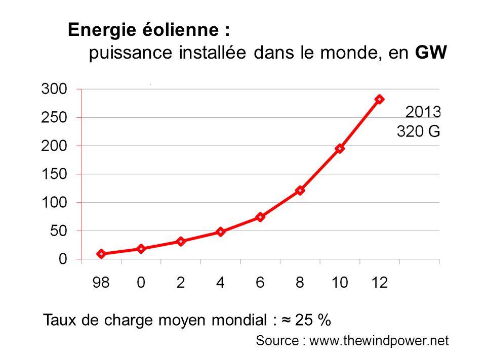 Source : www.thewindpower.net Energie éolienne : puissance installée dans le monde, en GW Taux de charge moyen mondial : 25 %