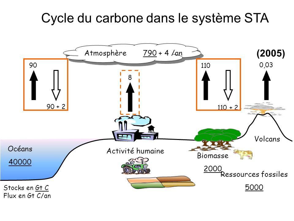 Atmosphère790 + 4 /an Océans 40000 Activité humaine Biomasse 2000 Volcans 90 90 + 2 8 110 110 + 2 0,03 Ressources fossiles 5000 Stocks en Gt C Flux en