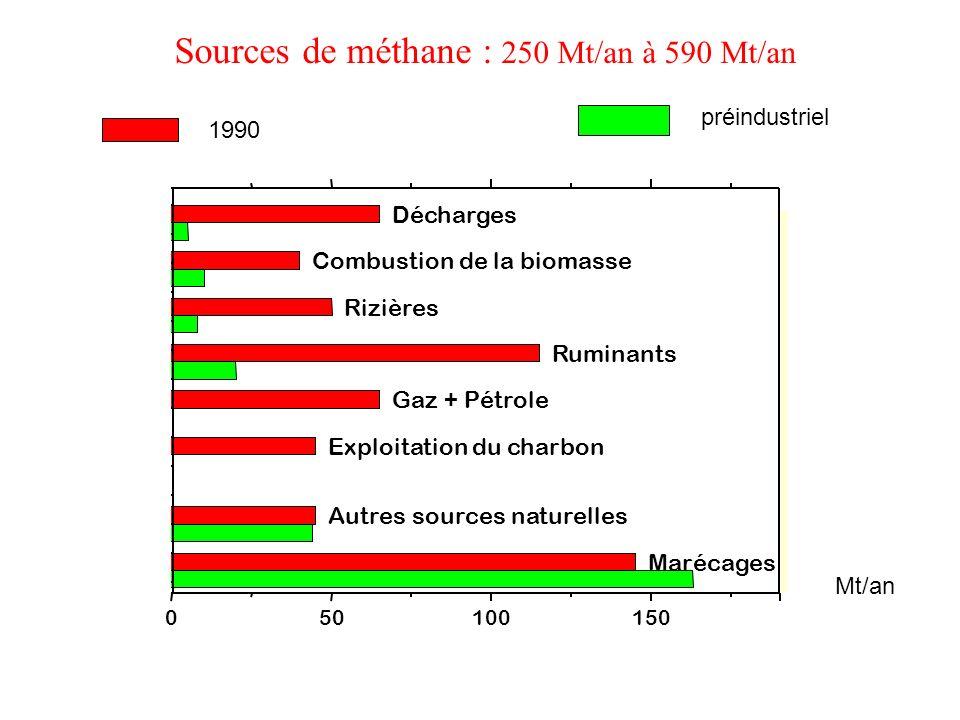 Sources de méthane : 250 Mt/an à 590 Mt/an Marécages Autres sources naturelles Exploitation du charbon Gaz + Pétrole Ruminants Rizières Combustion de