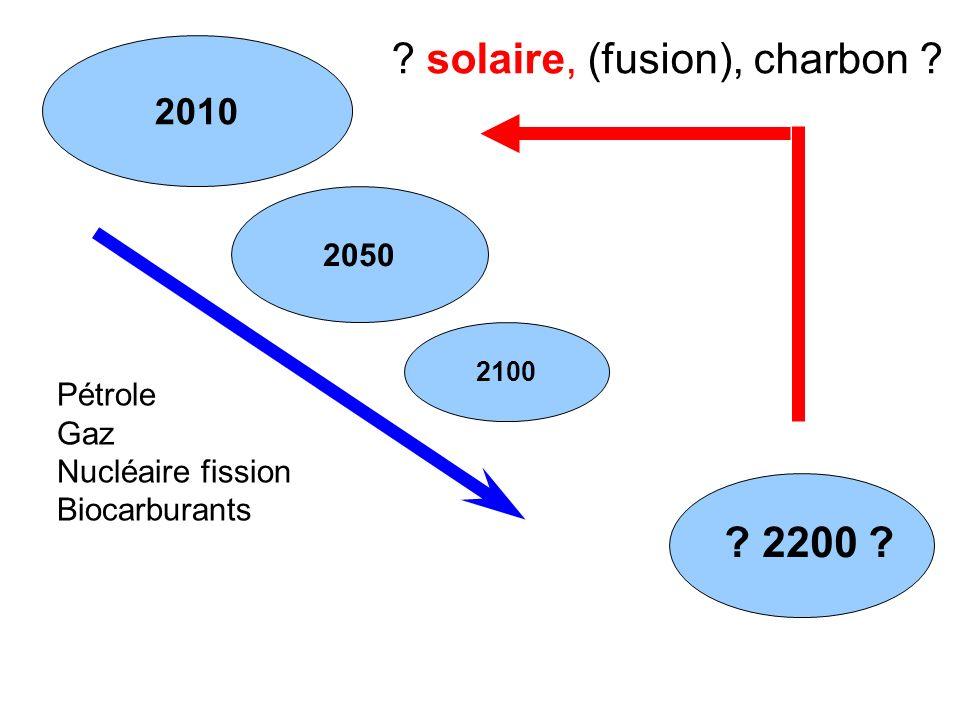 2010 2050 2100 ? 2200 ? Pétrole Gaz Nucléaire fission Biocarburants ? solaire, (fusion), charbon ?