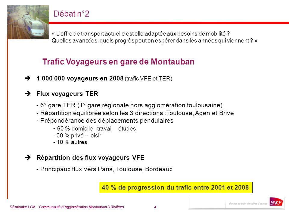 4 Séminaire LGV – Communauté dAgglomération Montauban 3 Rivières 4 Débat n°2 1 000 000 voyageurs en 2008 (trafic VFE et TER) Flux voyageurs TER - 6° gare TER (1° gare régionale hors agglomération toulousaine) - Répartition équilibrée selon les 3 directions :Toulouse, Agen et Brive - Prépondérance des déplacements pendulaires - 60 % domicile - travail – études - 30 % privé – loisir - 10 % autres Répartition des flux voyageurs VFE - Principaux flux vers Paris, Toulouse, Bordeaux 40 % de progression du trafic entre 2001 et 2008 Trafic Voyageurs en gare de Montauban « Loffre de transport actuelle est elle adaptée aux besoins de mobilité .